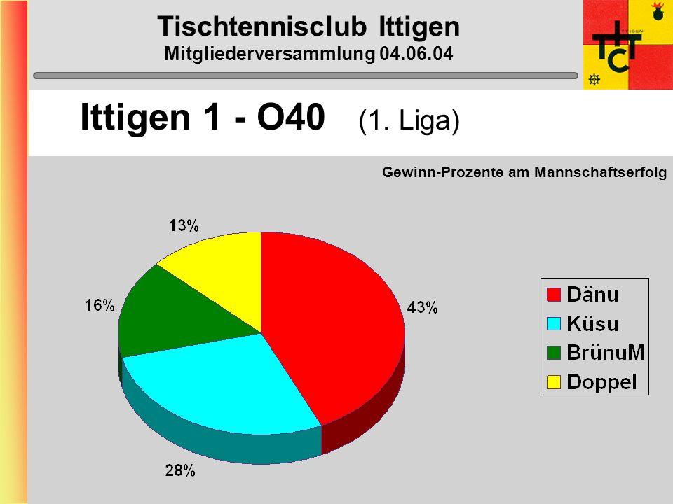 Tischtennisclub Ittigen Mitgliederversammlung 04.06.04 Ittigen 1 - O40 (1. Liga)