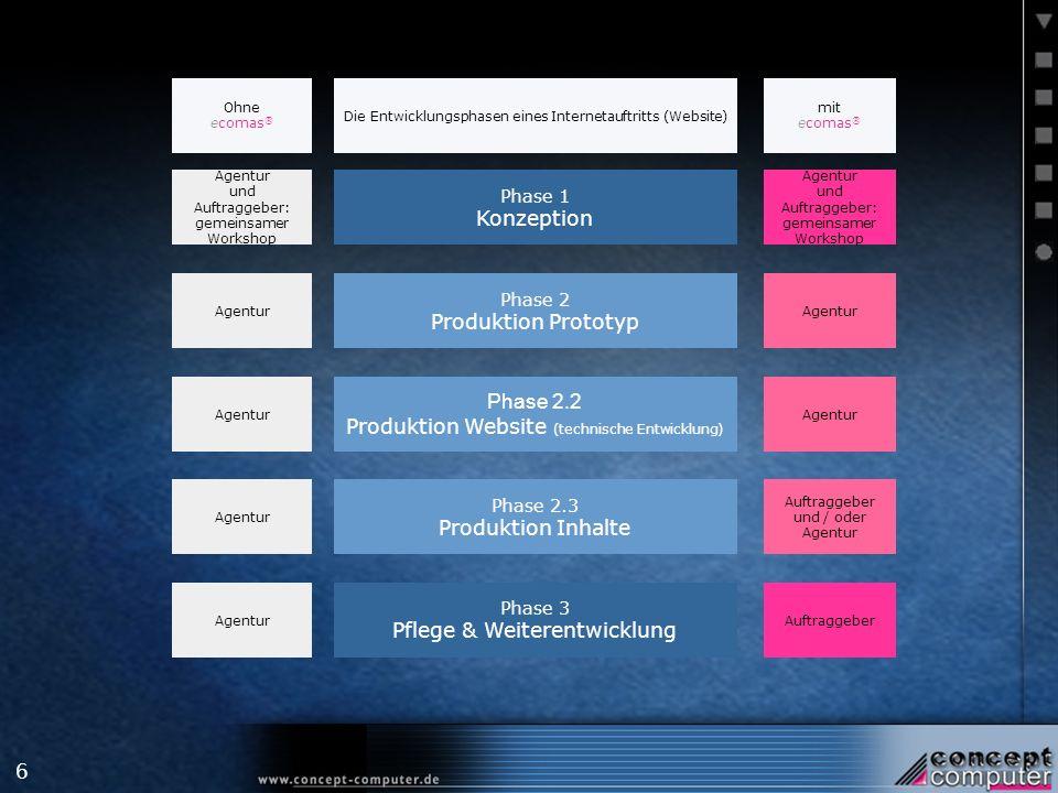 6 Agentur Agentur und Auftraggeber: gemeinsamer Workshop Ohne ecomas ® Phase 3 Pflege & Weiterentwicklung Phase 2.3 Produktion Inhalte Phase 2.2 Produktion Website (technische Entwicklung) Phase 2 Produktion Prototyp Phase 1 Konzeption Die Entwicklungsphasen eines Internetauftritts (Website) Auftraggeber Auftraggeber und / oder Agentur Agentur Agentur und Auftraggeber: gemeinsamer Workshop mit ecomas ®