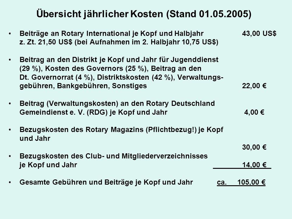 Übersicht jährlicher Kosten (Stand 01.05.2005) Beiträge an Rotary International je Kopf und Halbjahr43,00 US$ z. Zt. 21,50 US$ (bei Aufnahmen im 2. Ha