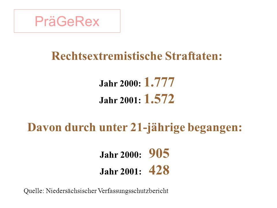 PräGeRex Davon durch unter 21-jährige begangen: Jahr 2000: 905 Jahr 2001: 428 Rechtsextremistische Straftaten: Jahr 2000: 1.777 Jahr 2001: 1.572 Quelle: Niedersächsischer Verfassungsschutzbericht