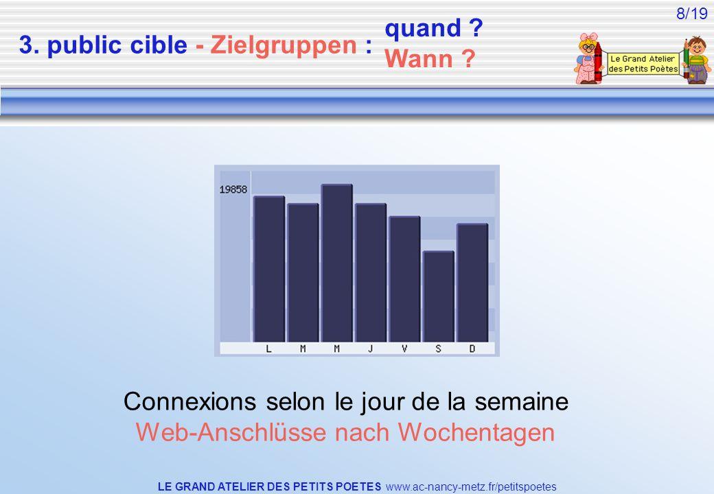LE GRAND ATELIER DES PETITS POETES www.ac-nancy-metz.fr/petitspoetes 8/19 3. public cible - Zielgruppen : Connexions selon le jour de la semaine Web-A