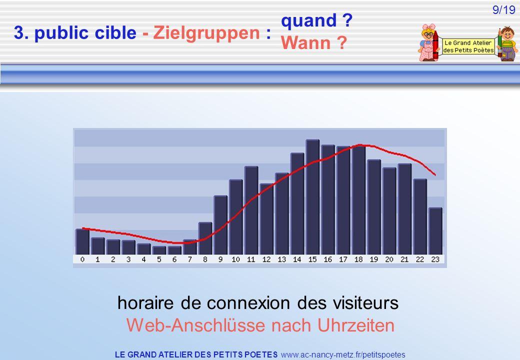 LE GRAND ATELIER DES PETITS POETES www.ac-nancy-metz.fr/petitspoetes 9/19 horaire de connexion des visiteurs Web-Anschlüsse nach Uhrzeiten 3. public c
