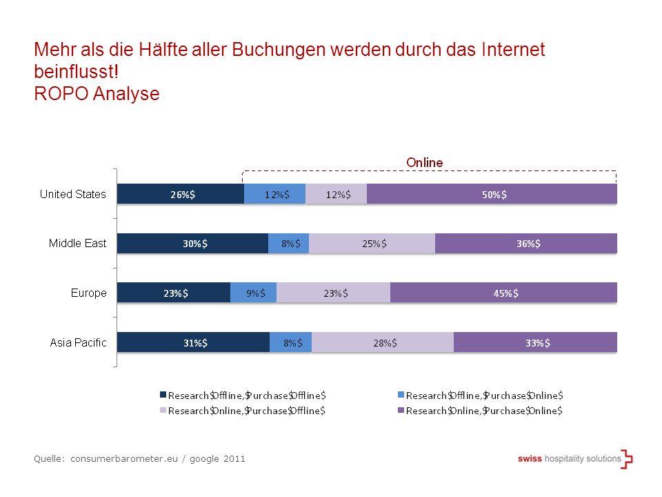 Mehr als die Hälfte aller Buchungen werden durch das Internet beinflusst! ROPO Analyse Quelle: consumerbarometer.eu / google 2011