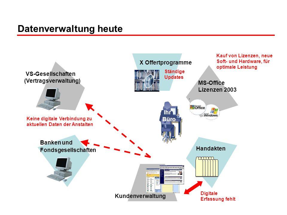 Datenverwaltung heute Handakten Kundenverwaltung VS-Gesellschaften (Vertragsverwaltung) Banken und Fondsgesellschaften MS-Office Lizenzen 2003 X Offer