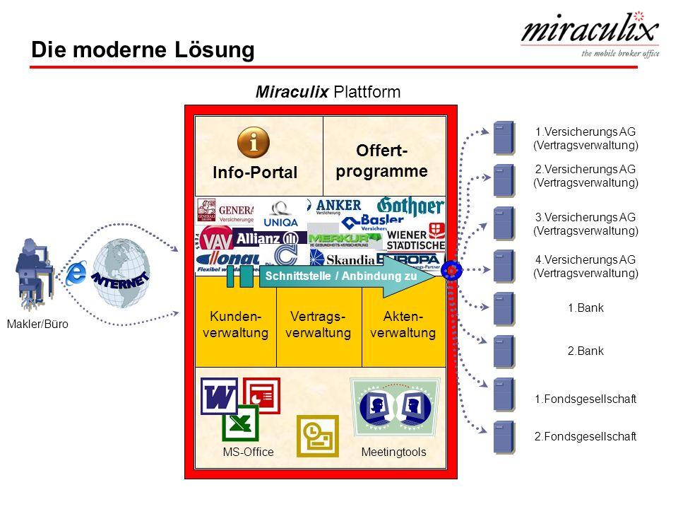 Die moderne Lösung Makler/Büro Akten- verwaltung Vertrags- verwaltung Kunden- verwaltung Info-Portal Offert- programme MS-Office Meetingtools 1.Versic