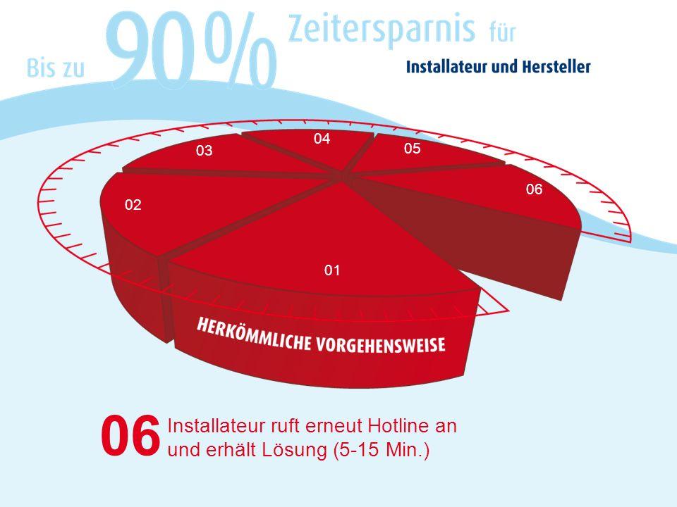 06 01 06 Installateur ruft erneut Hotline an und erhält Lösung (5-15 Min.) 02 05 04 03