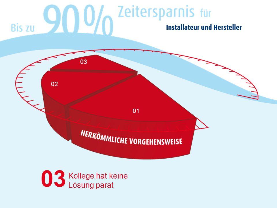 01 04 Installateur ruft Hotline an – Warteschleife/Überlastung (5-15 Min.) 02 04 03