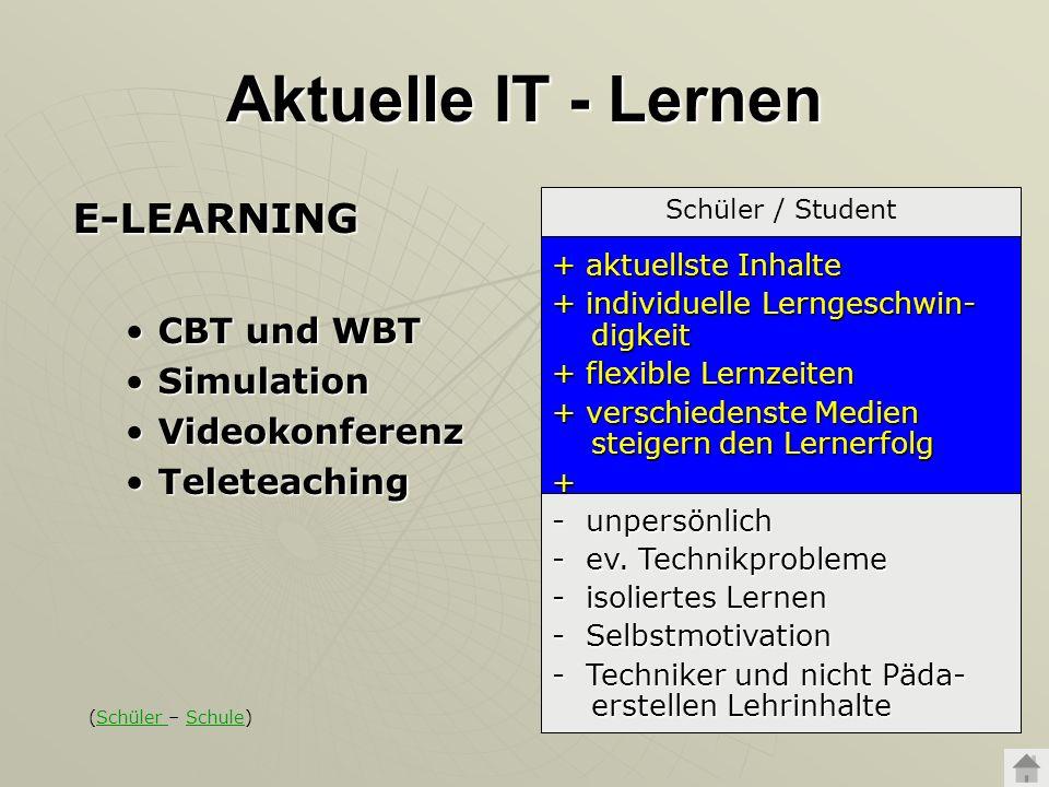 Aktuelle IT - Lernen E-LEARNING CBT und WBTCBT und WBT SimulationSimulation VideokonferenzVideokonferenz TeleteachingTeleteaching Schüler / Student +