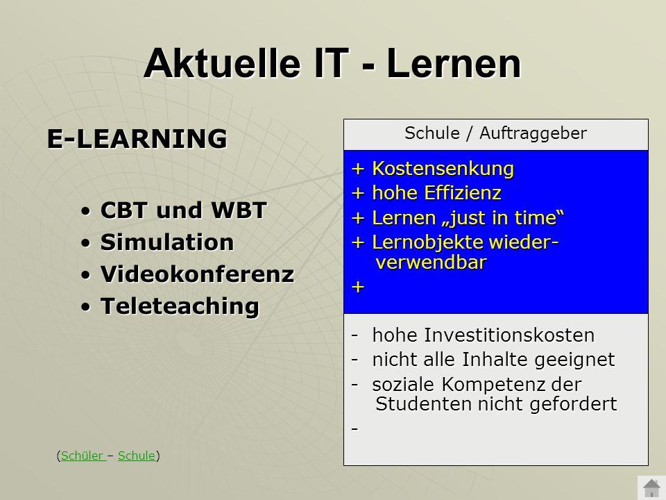 Aktuelle IT - Lernen E-LEARNING CBT und WBTCBT und WBT SimulationSimulation VideokonferenzVideokonferenz TeleteachingTeleteaching Schule / Auftraggebe