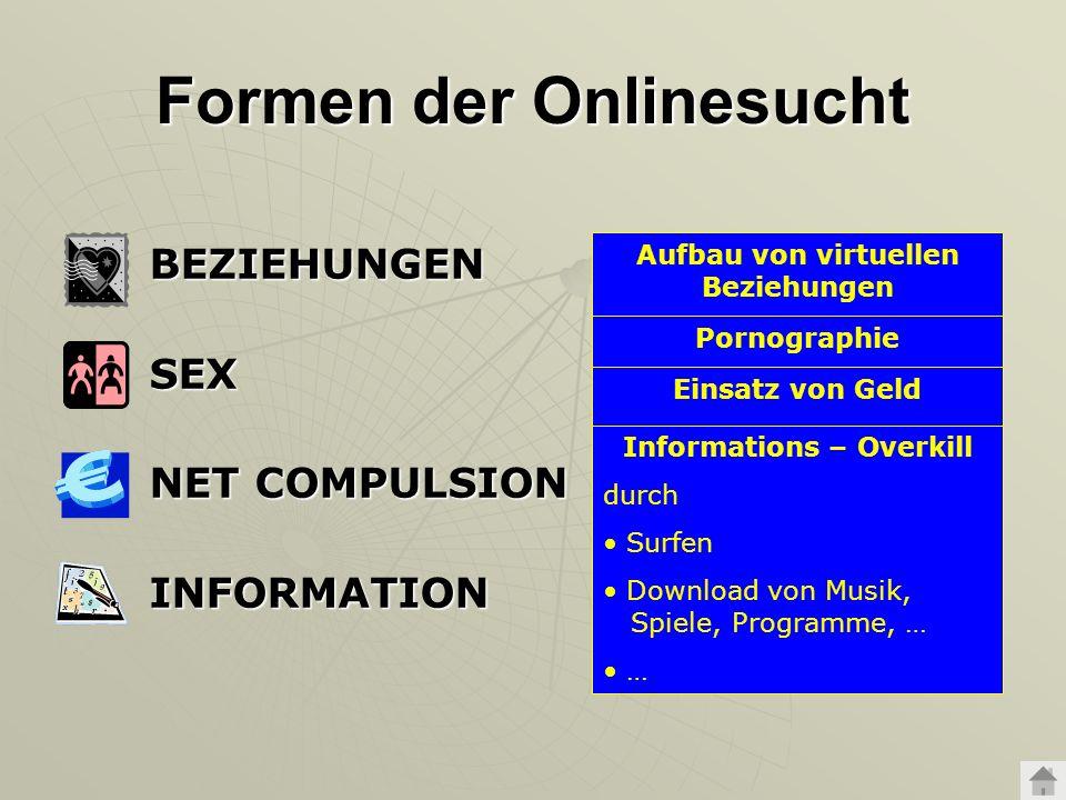 Formen der Onlinesucht BEZIEHUNGENSEX NET COMPULSION INFORMATION Aufbau von virtuellen Beziehungen durch Chats, E-Mails Diskussionsforen interaktive S