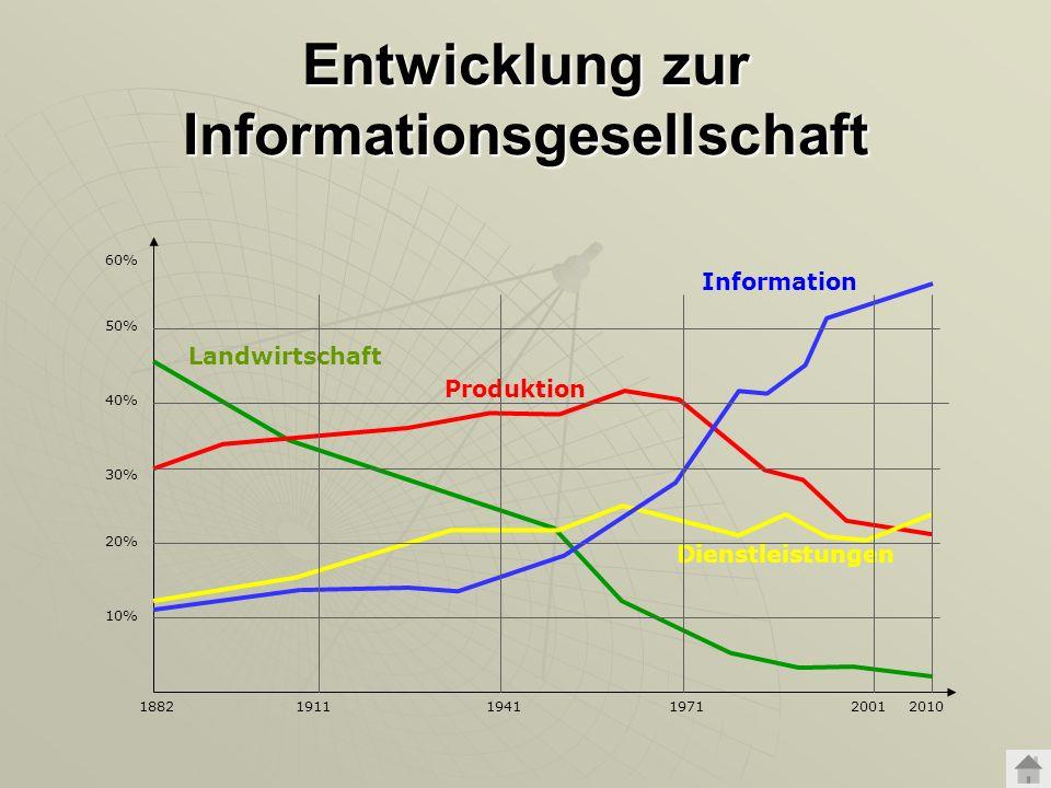 Industrielle – Virtuelle Gesellschaft (Technik) Mikro- und Gentechnologie Dampfmaschine u.