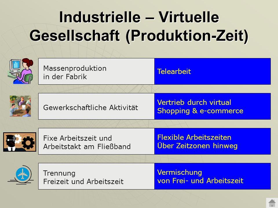 Industrielle – Virtuelle Gesellschaft (Produktion-Zeit) Telearbeit Massenproduktion in der Fabrik Vertrieb durch virtual Shopping & e-commerce Gewerks