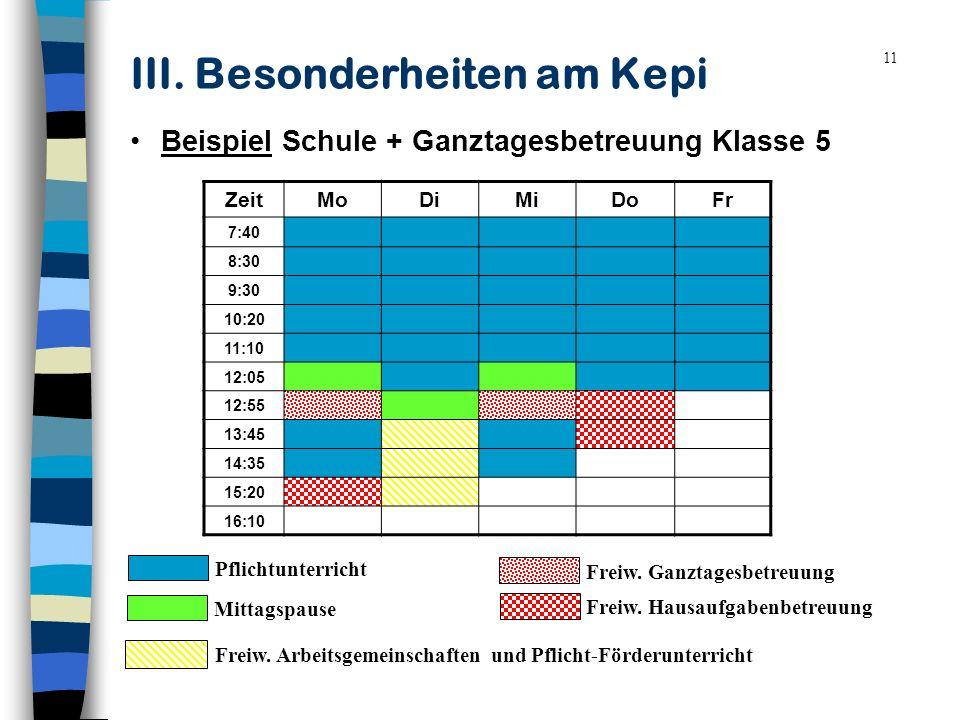 11 III. Besonderheiten am Kepi Beispiel Schule + Ganztagesbetreuung Klasse 5 ZeitMoDiMiDoFr 7:40 8:30 9:30 10:20 11:10 12:05 12:55 13:45 14:35 15:20 1