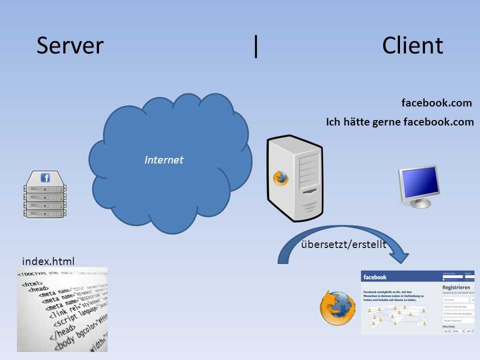 Ich hätte gerne facebook.com facebook.com index.html übersetzt/erstellt Server | Client