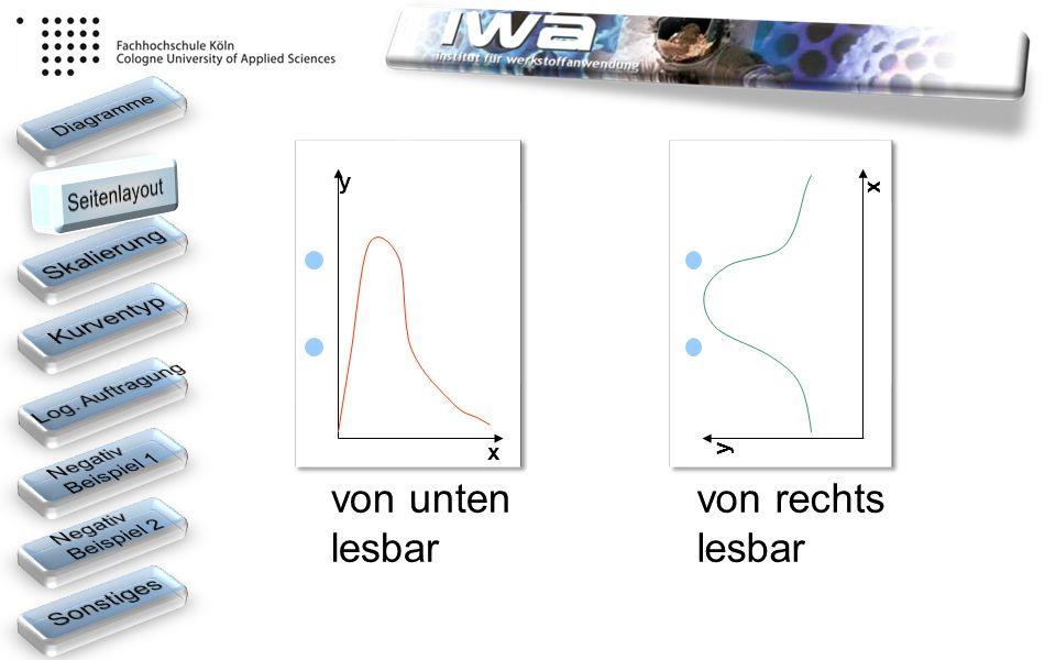 von unten lesbar von rechts lesbar x x y y