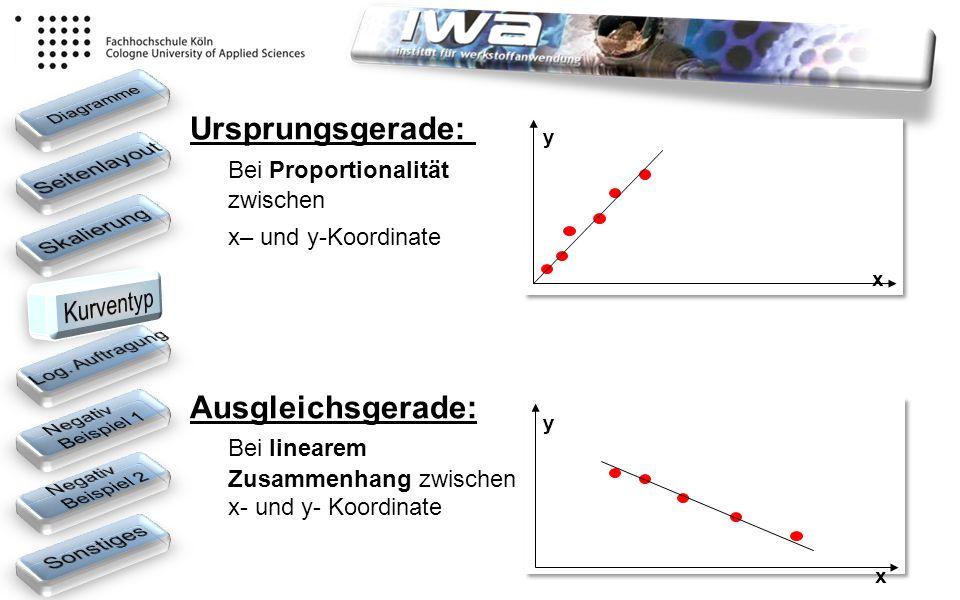 Ursprungsgerade: Bei Proportionalität zwischen x– und y-Koordinate Ausgleichsgerade: Bei linearem Zusammenhang zwischen x- und y- Koordinate y y x x