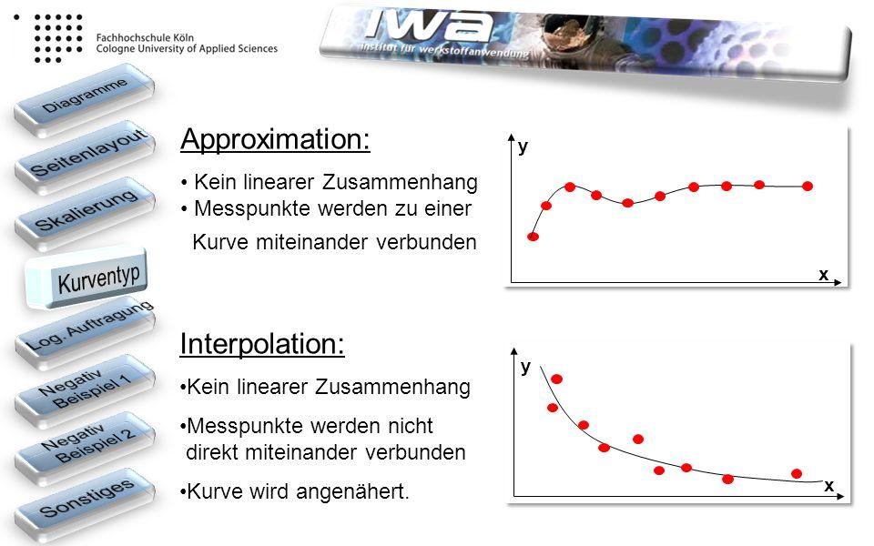 Approximation: Kein linearer Zusammenhang Messpunkte werden zu einer Kurve miteinander verbunden y y x x Interpolation: Kein linearer Zusammenhang Mes