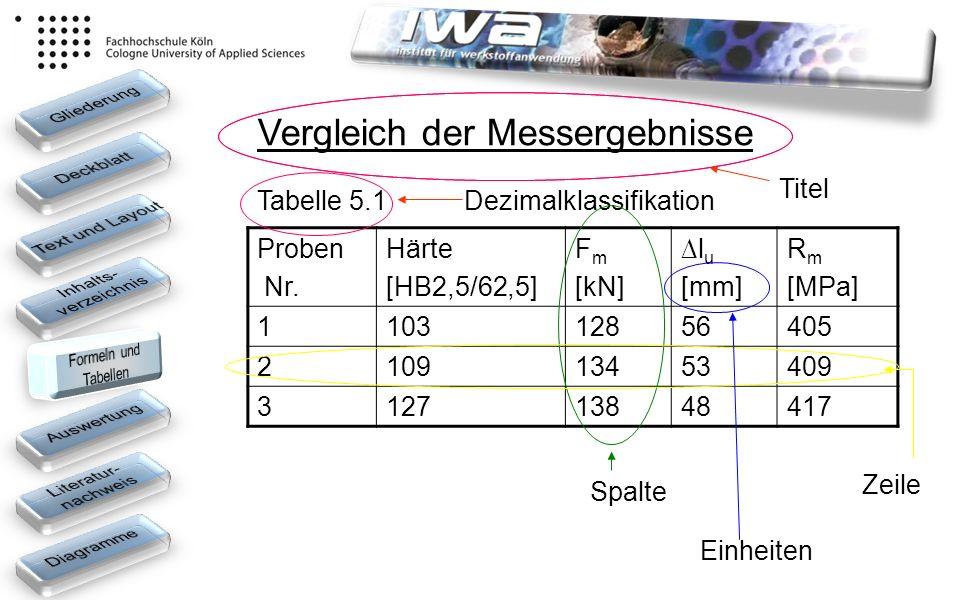 Proben Nr. Härte [HB2,5/62,5] F m [kN] l u [mm] R m [MPa] 110312856405 210913453409 312713848417 Tabelle 5.1 Vergleich der Messergebnisse Dezimalklass