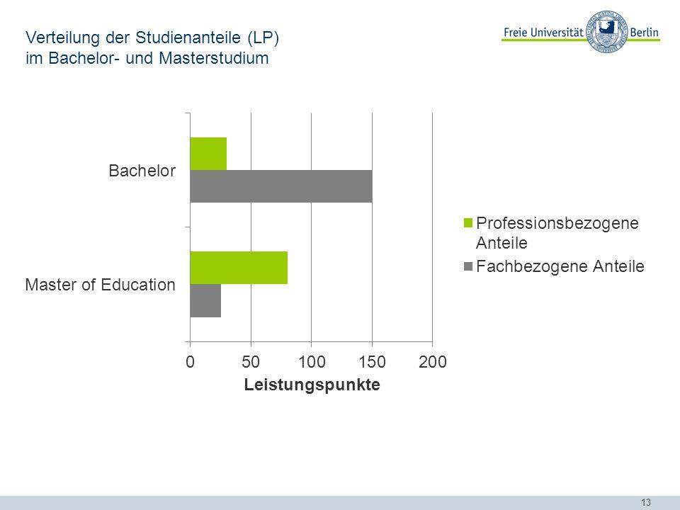 13 Verteilung der Studienanteile (LP) im Bachelor- und Masterstudium