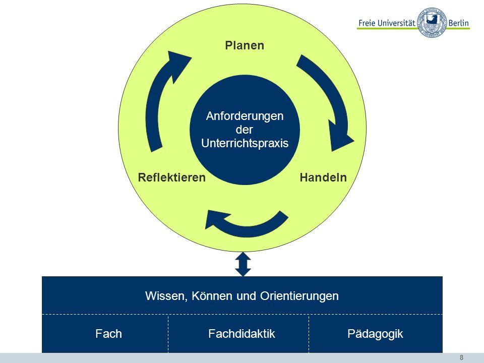 8 Wissen, Können und Orientierungen FachFachdidaktikPädagogik Anforderungen der Unterrichtspraxis Planen HandelnReflektieren
