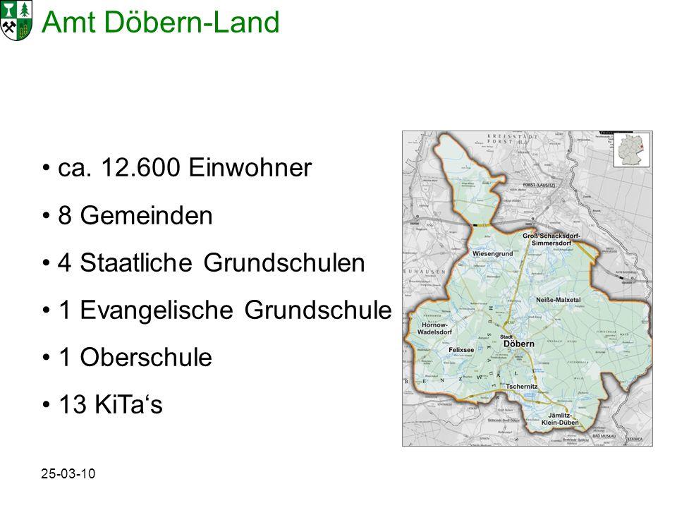 Amt Döbern-Land 25-03-10 ca. 12.600 Einwohner 8 Gemeinden 4 Staatliche Grundschulen 1 Evangelische Grundschule 1 Oberschule 13 KiTas