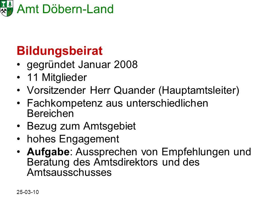 Amt Döbern-Land 25-03-10 Bildungsbeirat gegründet Januar 2008 11 Mitglieder Vorsitzender Herr Quander (Hauptamtsleiter) Fachkompetenz aus unterschiedlichen Bereichen Bezug zum Amtsgebiet hohes Engagement Aufgabe: Aussprechen von Empfehlungen und Beratung des Amtsdirektors und des Amtsausschusses