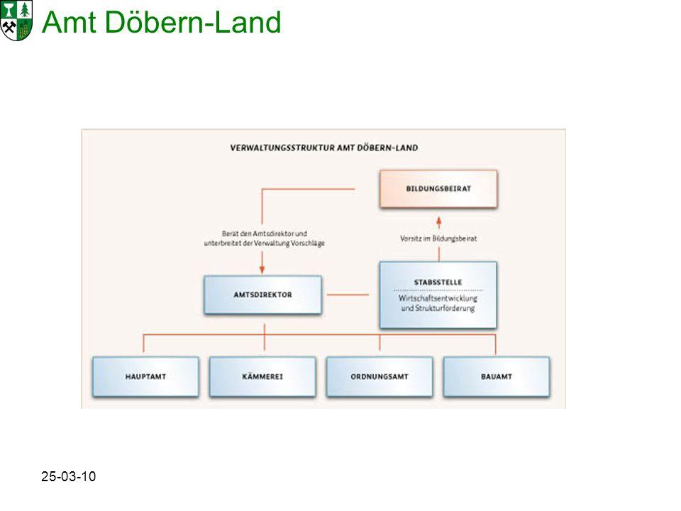 Amt Döbern-Land 25-03-10 Probleme zu wenig Leute und Zeit demografische Schwankungen strukturschwache Region soziale Probleme eingeschränkte Mobilität zu wenig sozialraumorientierte Angebote unsicheres Standortkonzept