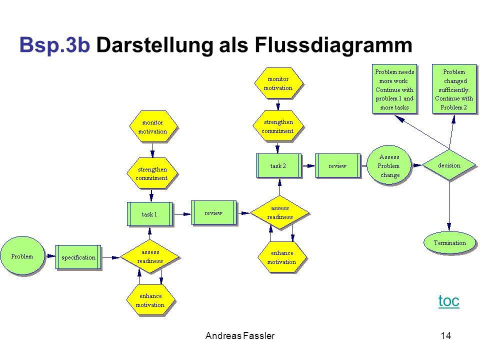 Andreas Fassler14 Bsp.3b Darstellung als Flussdiagramm toc