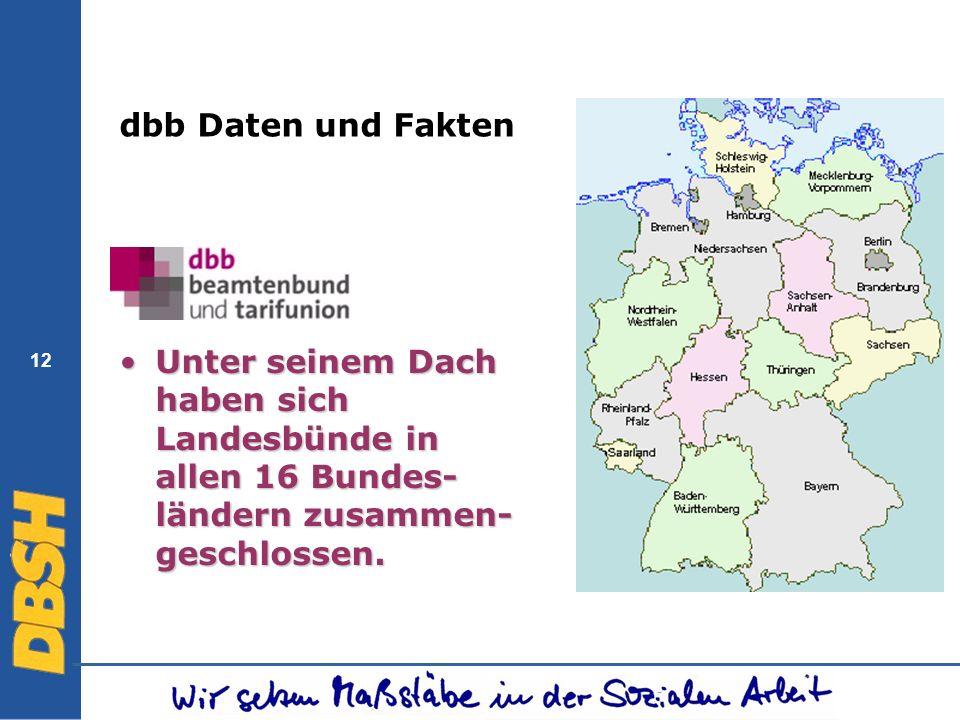 12 dbb Daten und Fakten Unter seinem Dach haben sich Landesbünde in allen 16 Bundes- ländern zusammen- geschlossen.Unter seinem Dach haben sich Landes