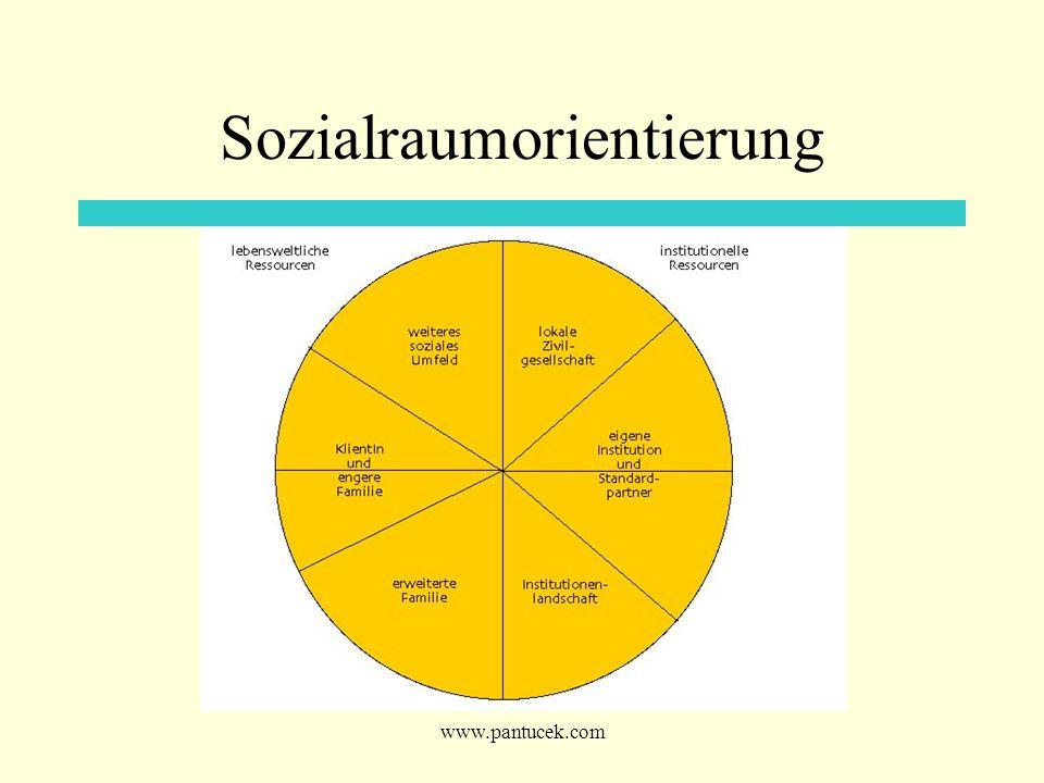 www.pantucek.com Sozialraumorientierung