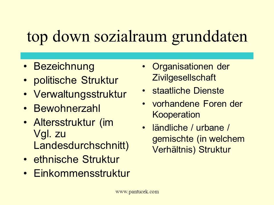 www.pantucek.com top down sozialraum grunddaten Bezeichnung politische Struktur Verwaltungsstruktur Bewohnerzahl Altersstruktur (im Vgl. zu Landesdurc