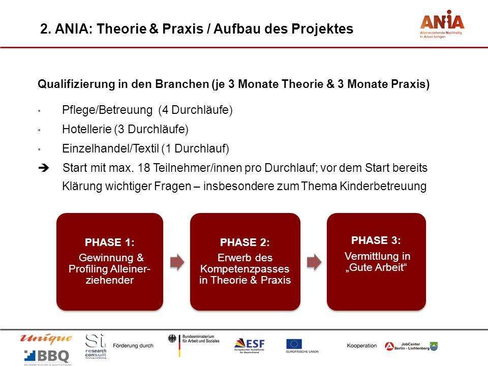 Qualifizierung in den Branchen (je 3 Monate Theorie & 3 Monate Praxis) Pflege/Betreuung (4 Durchläufe) Hotellerie (3 Durchläufe) Einzelhandel/Textil (