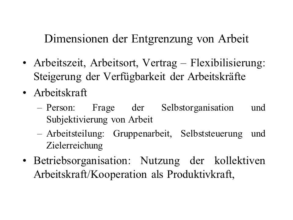 Dimensionen der Entgrenzung von Arbeit Arbeitszeit, Arbeitsort, Vertrag – Flexibilisierung: Steigerung der Verfügbarkeit der Arbeitskräfte Arbeitskraf