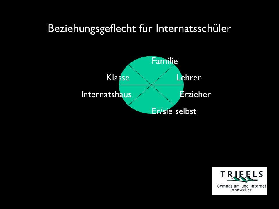 Beziehungsgeflecht für Internatsschüler Familie Klasse Lehrer InternatshausErzieher Er/sie selbst
