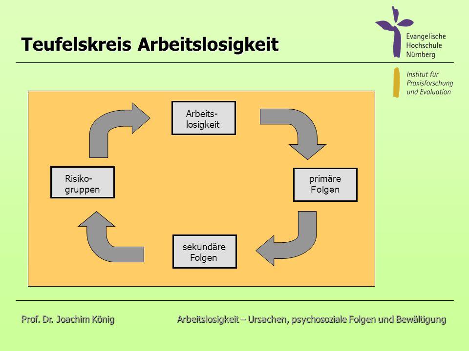 Teufelskreis Arbeitslosigkeit sekundäre Folgen primäre Folgen Risiko- gruppen Arbeits- losigkeit Prof.