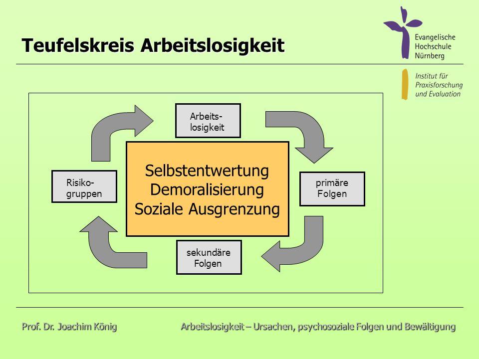 Teufelskreis Arbeitslosigkeit sekundäre Folgen primäre Folgen Risiko- gruppen Arbeits- losigkeit Selbstentwertung Demoralisierung Soziale Ausgrenzung Prof.