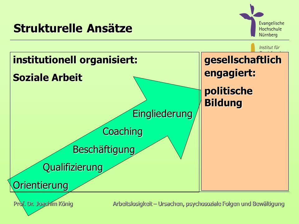 institutionell organisiert: Soziale Arbeit EingliederungCoachingBeschäftigungQualifizierungOrientierung Strukturelle Ansätze Prof.