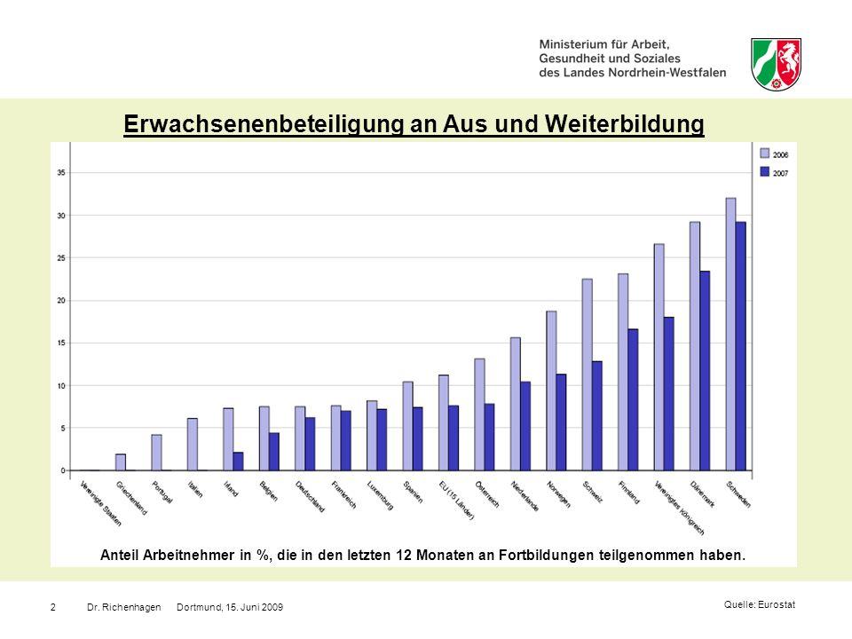 Dr. Richenhagen Dortmund, 15. Juni 20092 Erwachsenenbeteiligung an Aus und Weiterbildung Quelle: Eurostat Anteil Arbeitnehmer in %, die in den letzten