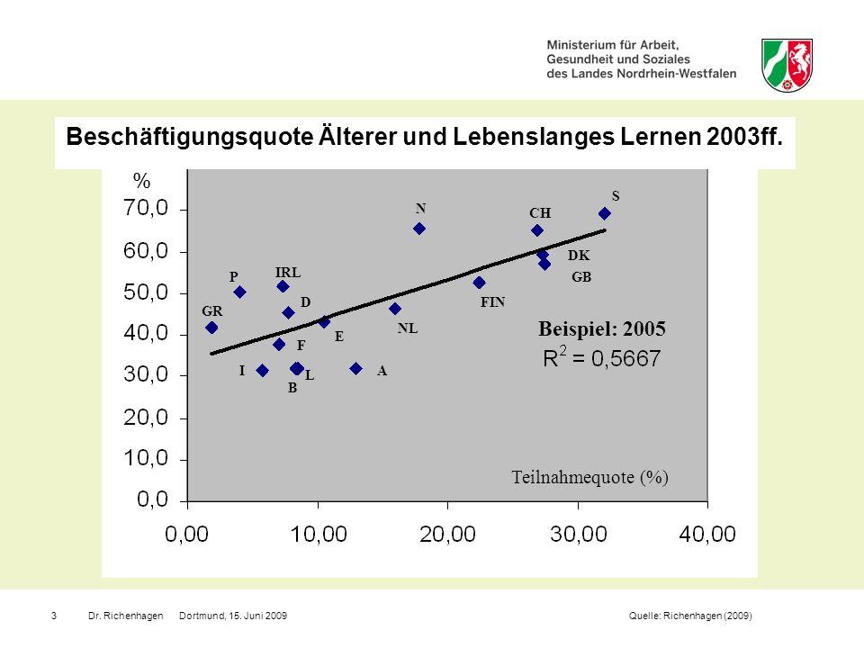 Dr. Richenhagen Dortmund, 15. Juni 20093 Beschäftigungsquote Älterer und Lebenslanges Lernen 2003ff. Quelle: Richenhagen (2009) FIN DK S N CH NL D P I