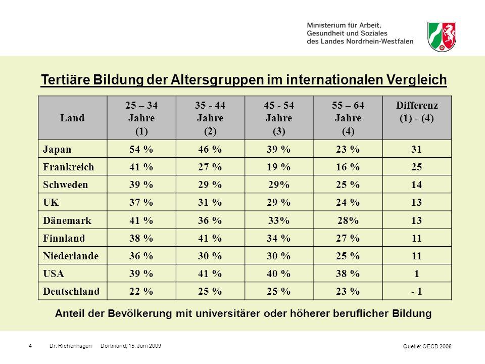 Dr. Richenhagen Dortmund, 15. Juni 20094 Tertiäre Bildung der Altersgruppen im internationalen Vergleich Quelle: OECD 2008 Land 25 – 34 Jahre (1) 35 -