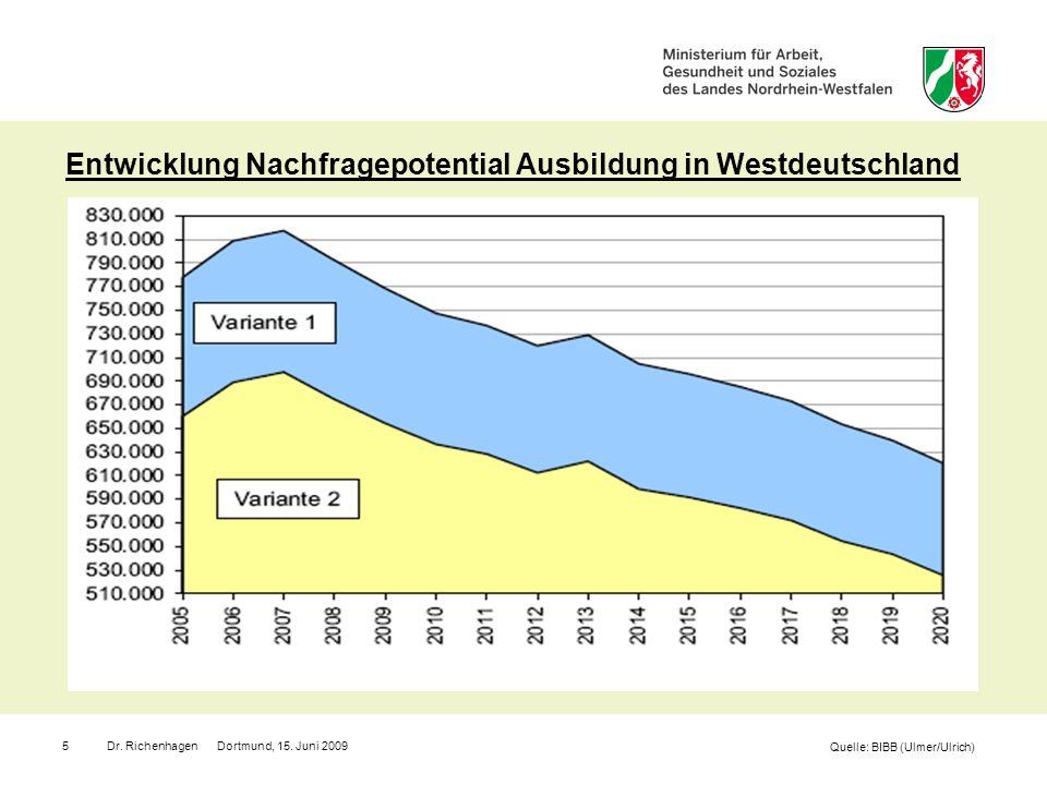 Dr. Richenhagen Dortmund, 15. Juni 20095 Entwicklung Nachfragepotential Ausbildung in Westdeutschland Quelle: BIBB (Ulmer/Ulrich)