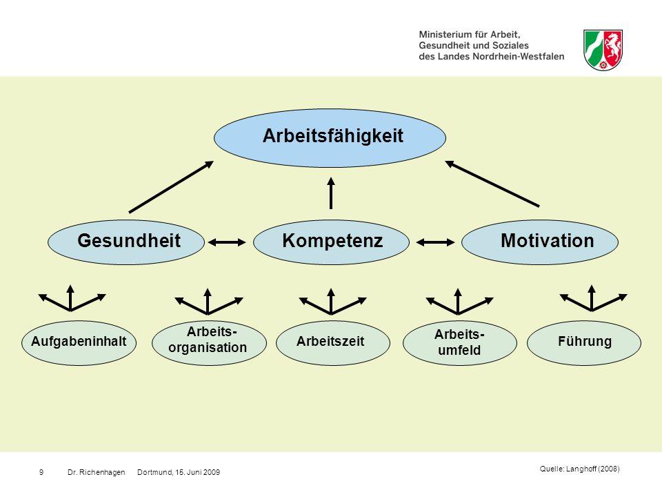 Dr. Richenhagen Dortmund, 15. Juni 20099 Quelle: Langhoff (2008) Arbeitsfähigkeit GesundheitKompetenzMotivation Aufgabeninhalt Arbeits- organisation A