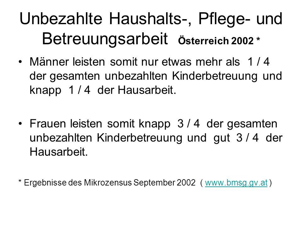 Unbezahlte Haushalts-, Pflege- und Betreuungsarbeit Österreich 2002 * Männer leisten somit nur etwas mehr als 1 / 4 der gesamten unbezahlten Kinderbetreuung und knapp 1 / 4 der Hausarbeit.