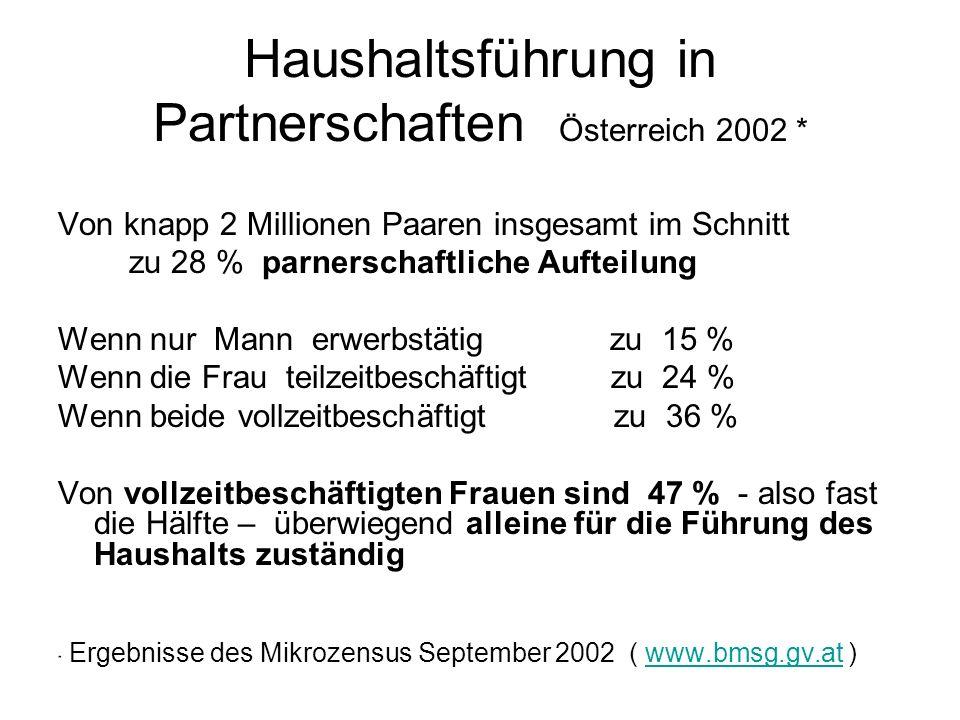 Haushaltsführung in Partnerschaften Österreich 2002 * Von knapp 2 Millionen Paaren insgesamt im Schnitt zu 28 % parnerschaftliche Aufteilung Wenn nur Mann erwerbstätig zu 15 % Wenn die Frau teilzeitbeschäftigt zu 24 % Wenn beide vollzeitbeschäftigt zu 36 % Von vollzeitbeschäftigten Frauen sind 47 % - also fast die Hälfte – überwiegend alleine für die Führung des Haushalts zuständig * Ergebnisse des Mikrozensus September 2002 ( www.bmsg.gv.at )www.bmsg.gv.at