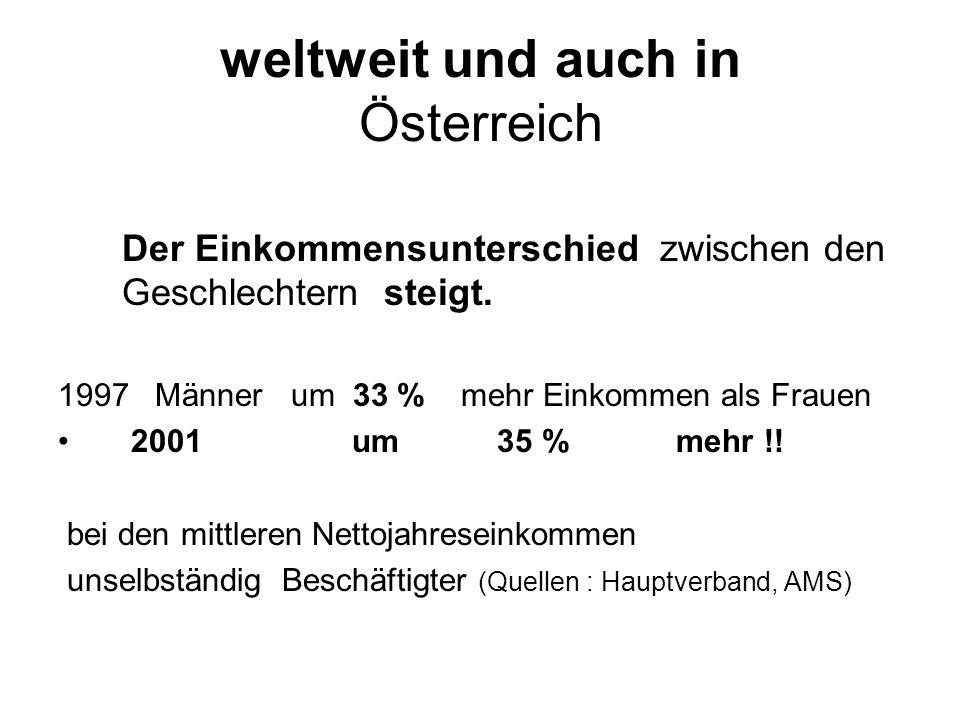 weltweit und auch in Österreich Der Einkommensunterschied zwischen den Geschlechtern steigt.