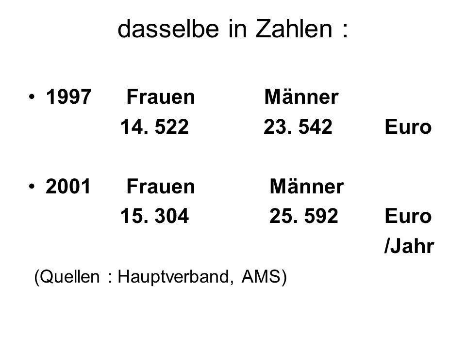 dasselbe in Zahlen : 1997 Frauen Männer 14.522 23.