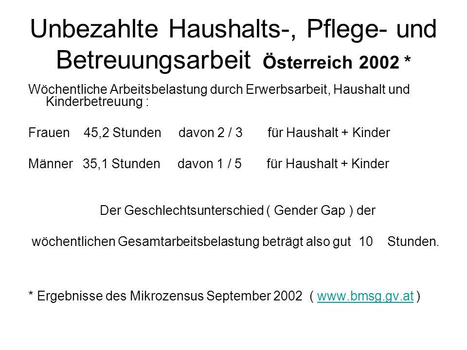 Unbezahlte Haushalts-, Pflege- und Betreuungsarbeit Österreich 2002 * Wöchentliche Arbeitsbelastung durch Erwerbsarbeit, Haushalt und Kinderbetreuung : Frauen 45,2 Stunden davon 2 / 3 für Haushalt + Kinder Männer 35,1 Stunden davon 1 / 5 für Haushalt + Kinder Der Geschlechtsunterschied ( Gender Gap ) der wöchentlichen Gesamtarbeitsbelastung beträgt also gut 10 Stunden.
