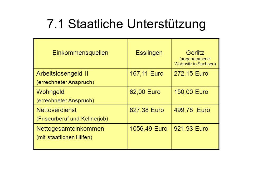 7.1 Staatliche Unterstützung EinkommensquellenEsslingenGörlitz (angenommener Wohnsitz in Sachsen) Arbeitslosengeld II (errechneter Anspruch) 167,11 Eu