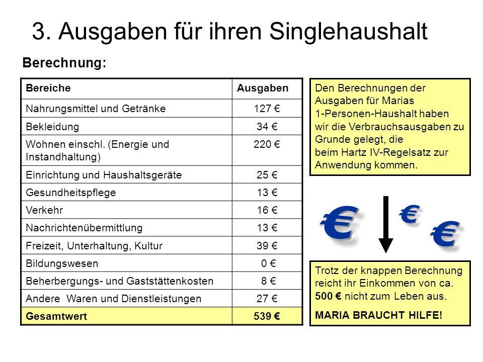 3. Ausgaben für ihren Singlehaushalt Berechnung: BereicheAusgaben Nahrungsmittel und Getränke127 Bekleidung34 Wohnen einschl. (Energie und Instandhalt
