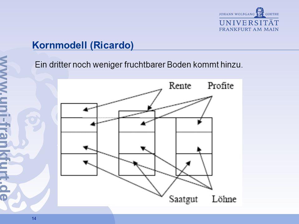 14 Kornmodell (Ricardo) Ein dritter noch weniger fruchtbarer Boden kommt hinzu.